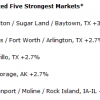 Dallas Real Estate Ranks in Top Five Strongest U.S. Markets