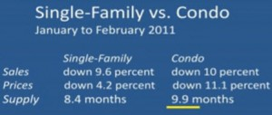 February 2011 Home Sales