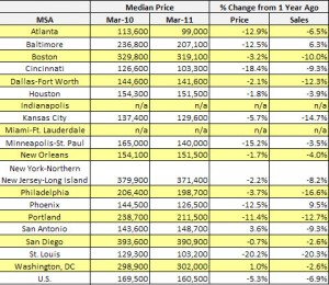 March Metro Existing Home Sales