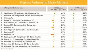 Dallas Real Estate Market Ranks Top Five in Home Price Gains