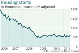 Commerce Department - Housing Starts Rise June 2011