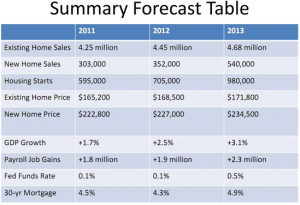 2012 Real Estate Market Outlook