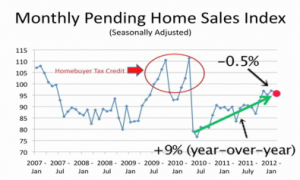 February 2012 Pending Home Sales